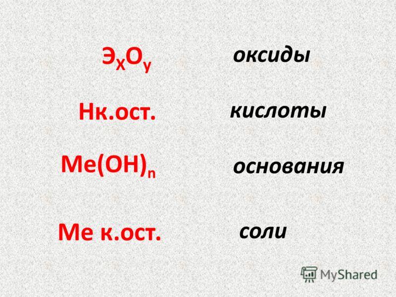 Ме к.ост. оксиды кислоты основания соли ЭXOуЭXOу Hк.ост. Ме(ОH) n
