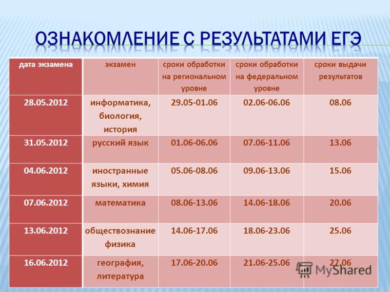 дата экзаменаэкзамен сроки обработки на региональном уровне сроки обработки на федеральном уровне сроки выдачи результатов 28.05.2012 информатика, биология, история 29.05-01.0602.06-06.0608.06 31.05.2012русский язык01.06-06.0607.06-11.0613.06 04.06.2
