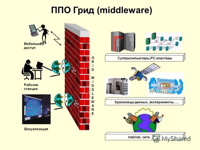 ППО Грид (middleware)
