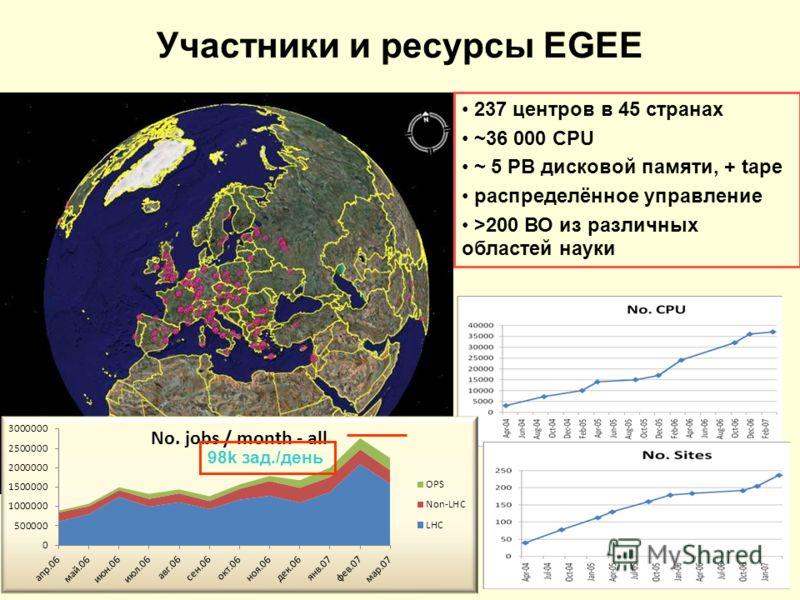 Участники и ресурсы EGEE 237 центров в 45 странах ~36 000 CPU ~ 5 PB дисковой памяти, + tape распределённое управление >200 ВО из различных областей науки 98k зад./день
