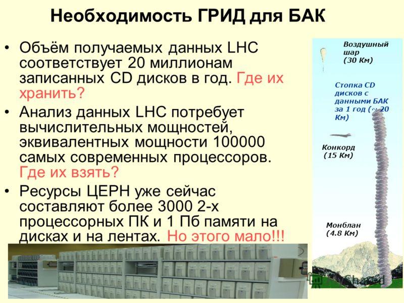 Необходимость ГРИД для БАК Объём получаемых данных LHC соответствует 20 миллионам записанных CD дисков в год. Где их хранить? Анализ данных LHC потребует вычислительных мощностей, эквивалентных мощности 100000 самых современных процессоров. Где их вз