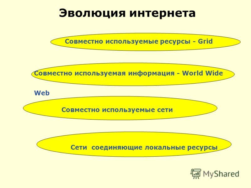 Эволюция интернета Совместно используемые ресурсы - Grid Совместно используемая информация - World Wide Web Сети соединяющие локальные ресурсы Совместно используемые сети