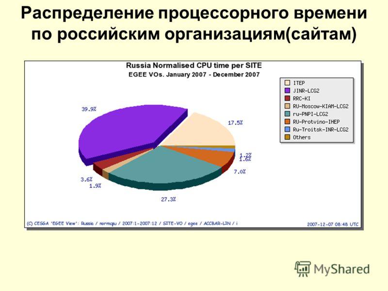 Распределение процессорного времени по российским организациям(сайтам)