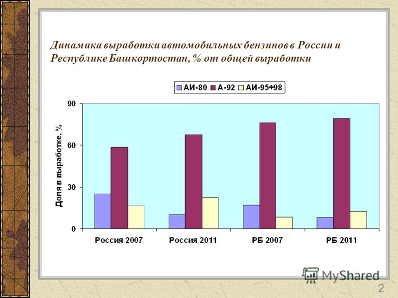 Динамика выработки автомобильных бензинов в России и Республике Башкортостан, % от общей выработки 2