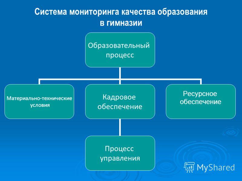 Система мониторинга качества образования в гимназии Образовательный процесс Материально- технические условия Кадровое обеспечение Процесс управления Ресурсное обеспечение