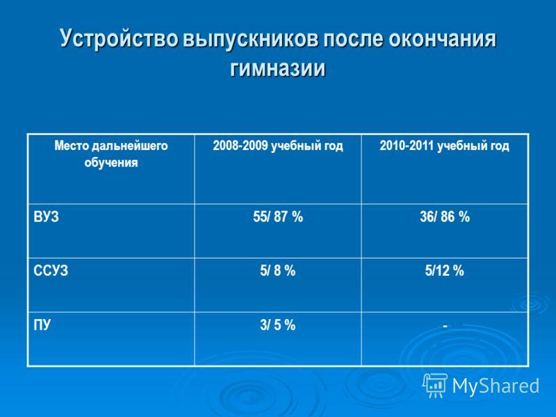 Устройство выпускников после окончания гимназии Место дальнейшего обучения 2008-2009 учебный год2010-2011 учебный год ВУЗ55/ 87 %36/ 86 % ССУЗ5/ 8 %5/12 % ПУ3/ 5 %-