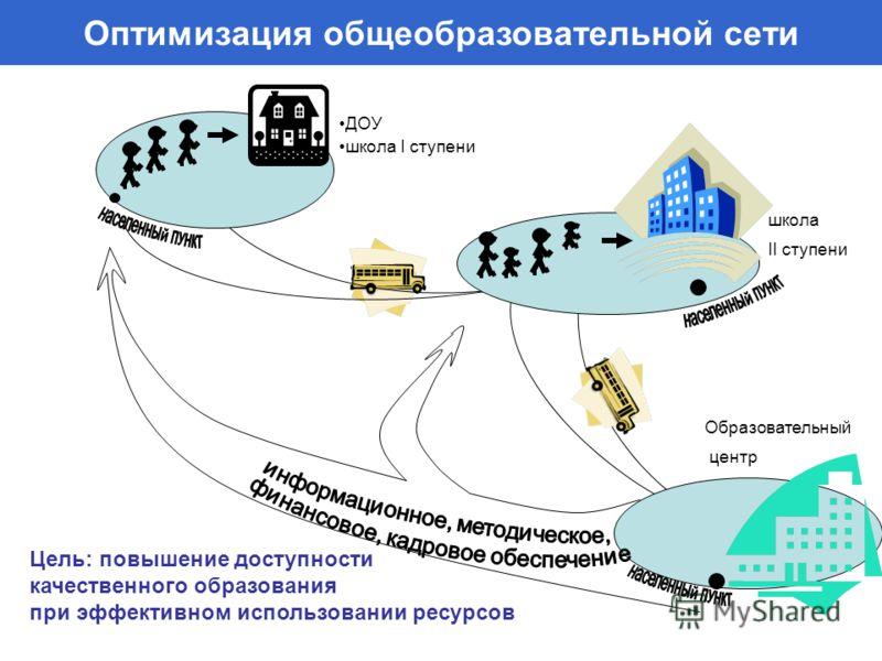 Оптимизация общеобразовательной сети ДОУ школа I ступени школа II ступени Образовательный центр Цель: повышение доступности качественного образования при эффективном использовании ресурсов