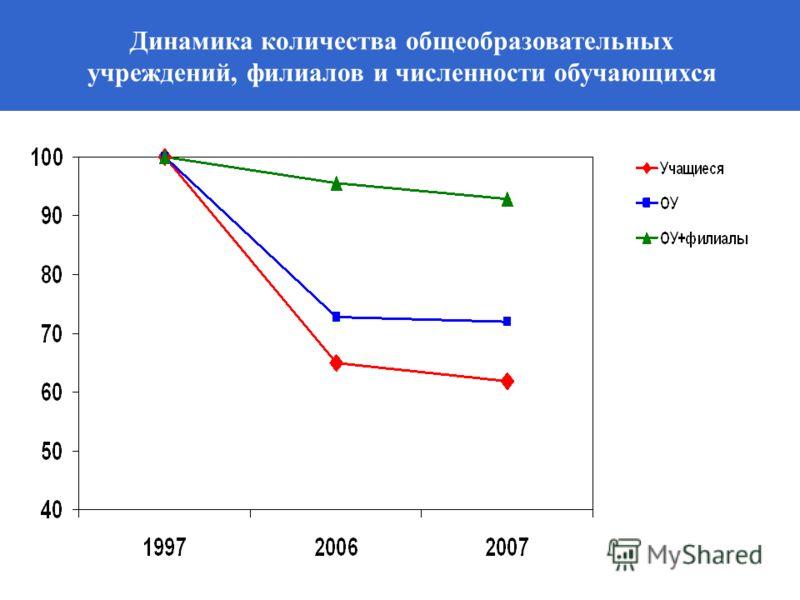Динамика количества общеобразовательных учреждений, филиалов и численности обучающихся