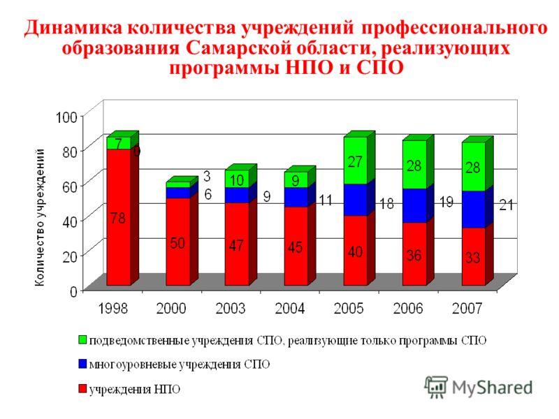 Динамика количества учреждений профессионального образования Самарской области, реализующих программы НПО и СПО