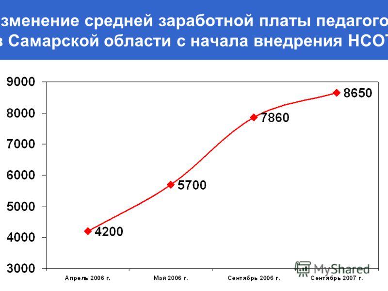Изменение средней заработной платы педагогов в Самарской области с начала внедрения НСОТ