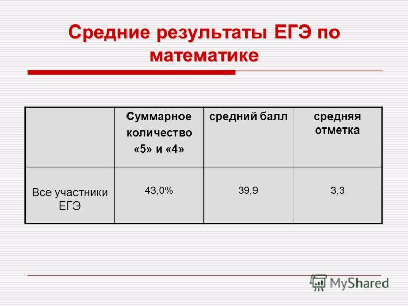 Средние результаты ЕГЭ по математике Суммарное количество «5» и «4» средний баллсредняя отметка Все участники ЕГЭ 43,0%39,93,3