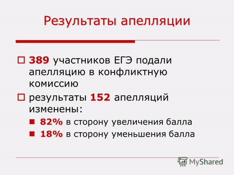 Результаты апелляции 389 участников ЕГЭ подали апелляцию в конфликтную комиссию результаты 152 апелляций изменены: 82% в сторону увеличения балла 18% в сторону уменьшения балла
