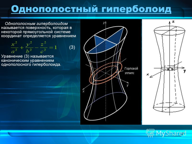Однополостный гиперболоид Однополосным гиперболоидом называется поверхность, которая в некоторой прямоугольной системе координат определяется уравнением Уравнение (3) называется каноническим уравнением однополосного гиперболоида. (3)