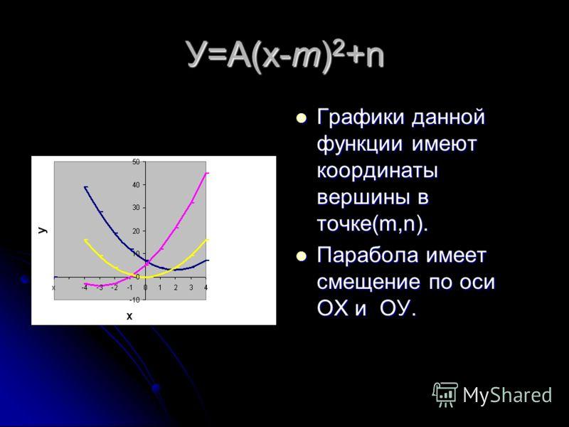 У=А(х-т) 2 График данной функции парабола,вершины которой смещены по оси ОХ на т единиц. График данной функции парабола,вершины которой смещены по оси ОХ на т единиц. На рисунке изображён график функции у= (х+2) 2 и график функции у=(х-2) 2. На рисун