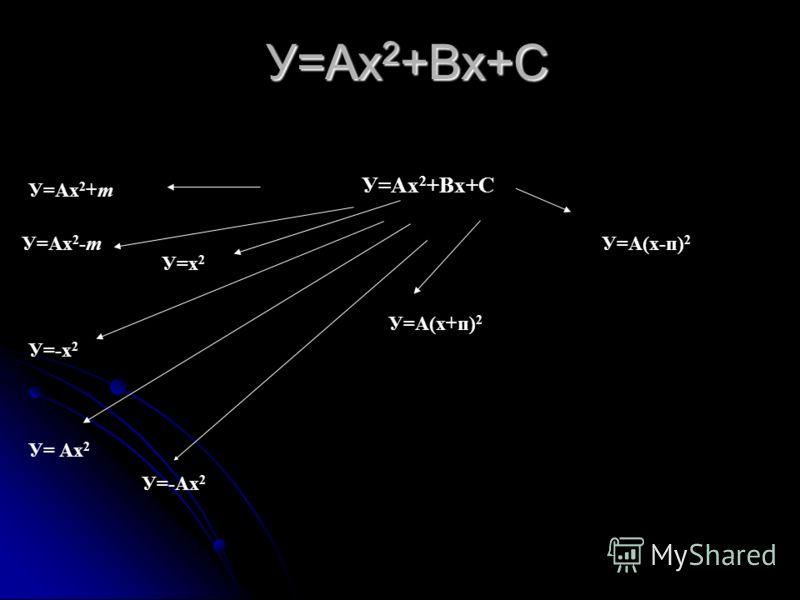 Т ермин «функция» (от латинского Functio – «исполнение», совершение,выполнение, «осуществление»).Впервые ввел термин немецкий математик Готфрид Лейбниц (1646 – 1716 г.) У него функция связывалась с геометрическим образом – графиком функции. А график