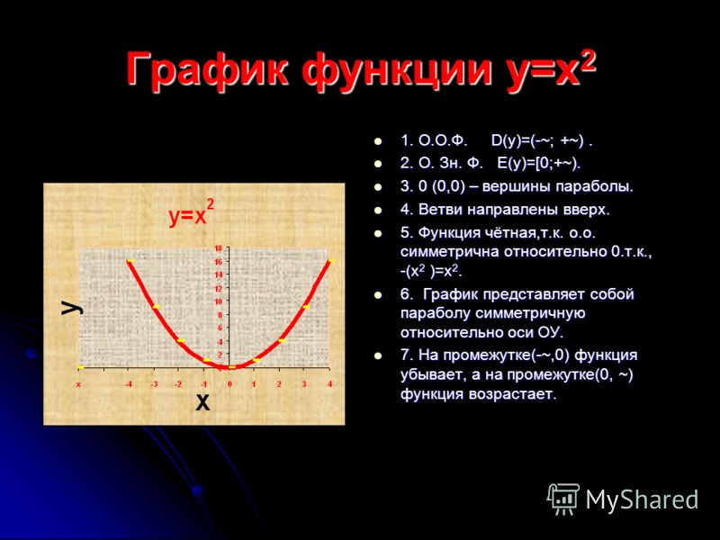 У=Ах 2 +Вх+С У=Ах 2 +т У=А(х-п) 2 У=Ах 2 -т У=х 2 У= Ах 2 У=-х 2 У=А(х+п) 2 У=-Ах 2