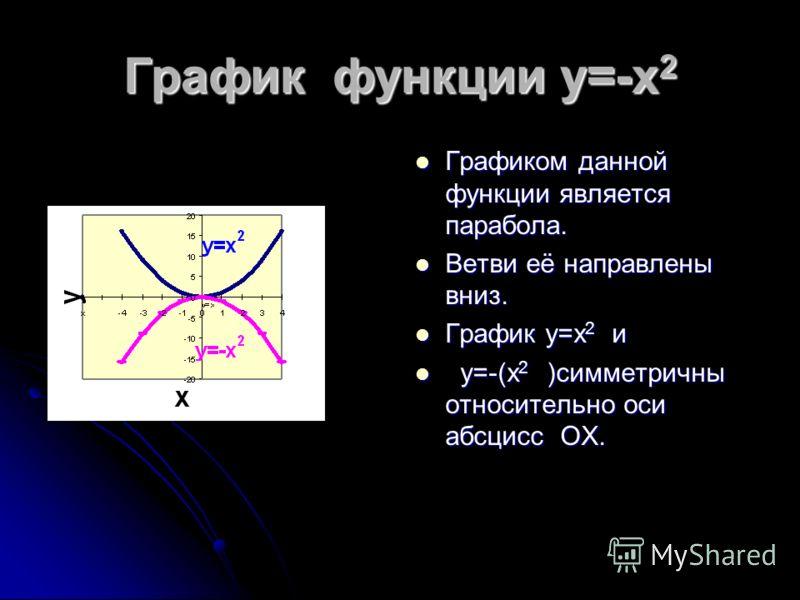График функции y=x 2 1. О.О.Ф. D(y)=(-~; +~). 1. О.О.Ф. D(y)=(-~; +~). 2. О. Зн. Ф. E(y)=[0;+~). 2. О. Зн. Ф. E(y)=[0;+~). 3. 0 (0,0) – вершины параболы. 3. 0 (0,0) – вершины параболы. 4. Ветви направлены вверх. 4. Ветви направлены вверх. 5. Функция