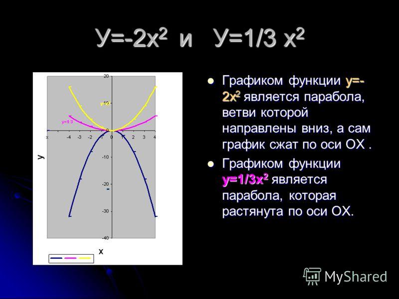 График функции у=-х 2 Графиком данной функции является парабола. Графиком данной функции является парабола. Ветви её направлены вниз. Ветви её направлены вниз. График у=х 2 и График у=х 2 и у=-(х 2 )симметричны относительно оси абсцисс ОХ. у=-(х 2 )с