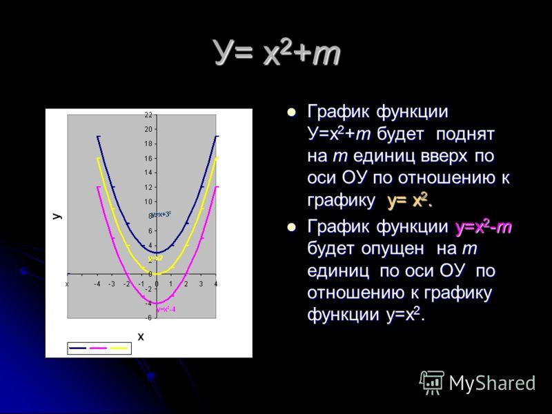 У=-2х 2 и У=1/3 х 2 Графиком функции у=- 2х 2 является парабола, ветви которой направлены вниз, а сам график сжат по оси ОХ. Графиком функции у=- 2х 2 является парабола, ветви которой направлены вниз, а сам график сжат по оси ОХ. Графиком функции у=1