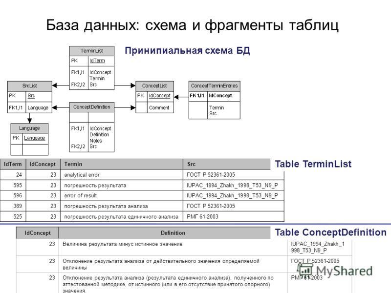 База данных: схема и фрагменты таблиц IdTermIdConceptTerminSrc 2423analytical errorГОСТ Р 52361-2005 59523погрешность результатаIUPAC_1994_Zhakh_1998_T53_N9_P 59623error of resultIUPAC_1994_Zhakh_1998_T53_N9_P 38923погрешность результата анализаГОСТ