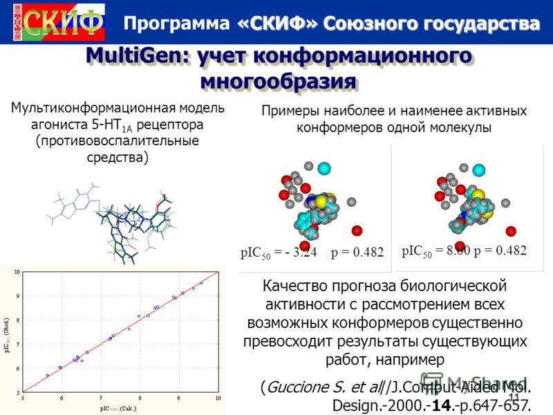 «СКИФ» Союзного государства Программа «СКИФ» Союзного государства 5/16/201311 MultiGen: учет конформационного многообразия Мультиконформационная модель агониста 5-HT 1A рецептора (противовоспалительные средства) pIC 50 = - 3.24 p = 0.482 pIC 50 = 8.0