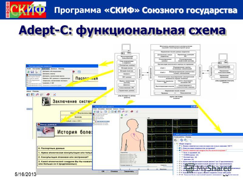 «СКИФ» Союзного государства Программа «СКИФ» Союзного государства 5/16/201323 Adept-C: функциональная схема