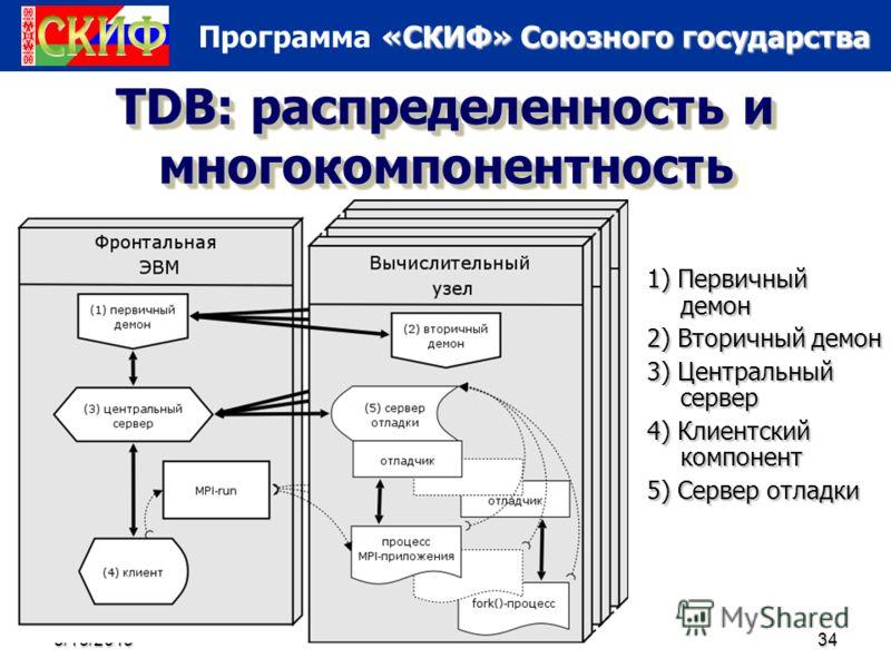 «СКИФ» Союзного государства Программа «СКИФ» Союзного государства 5/16/201334 TDB: распределенность и многокомпонентность 1) Первичный демон 2) Вторичный демон 3) Центральный сервер 4) Клиентский компонент 5) Сервер отладки