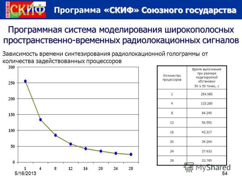 «СКИФ» Союзного государства Программа «СКИФ» Союзного государства 5/16/201354 Программная система моделирования широкополосных пространственно-временных радиолокационных сигналов Количество процессоров Время выполнения при размере моделируемой обстан