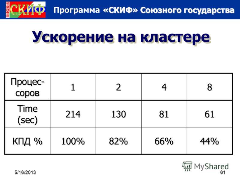«СКИФ» Союзного государства Программа «СКИФ» Союзного государства 5/16/201361 Ускорение на кластере Процес- соров 1248 Time (sec) 2141308161 КПД % 100%82%66%44%