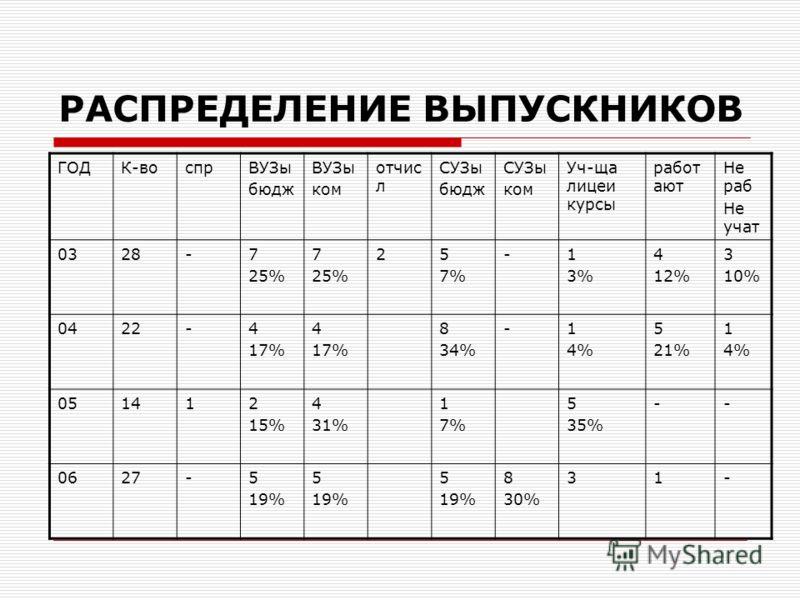 РАСПРЕДЕЛЕНИЕ ВЫПУСКНИКОВ ГОДК-воспрВУЗы бюдж ВУЗы ком отчис л СУЗы бюдж СУЗы ком Уч-ща лицеи курсы работ ают Не раб Не учат 0328-7 25% 7 25% 25 7% -1 3% 4 12% 3 10% 0422-4 17% 4 17% 8 34% -1 4% 5 21% 1 4% 051412 15% 4 31% 1 7% 5 35% -- 0627-5 19% 5