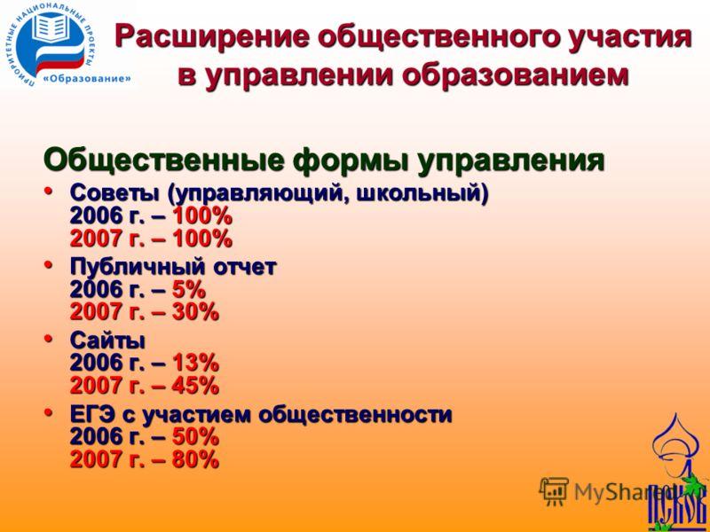Расширение общественного участия в управлении образованием Общественные формы управления Советы (управляющий, школьный) 2006 г. – 100% 2007 г. – 100% Советы (управляющий, школьный) 2006 г. – 100% 2007 г. – 100% Публичный отчет 2006 г. – 5% 2007 г. –