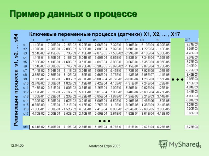 12.04.05 16 Analytica Expo 2005 Пример данных о процессе … … Реализации процесса s1, s2,...,s54 Ключевые переменные процесса (датчики) X1, X2,..., X17