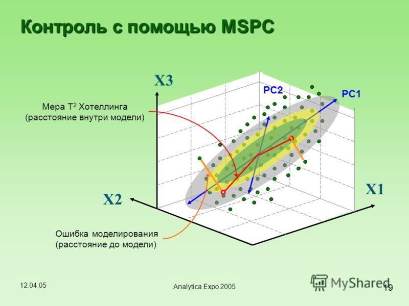 12.04.05 19 Analytica Expo 2005 PC1 PC2 Контроль с помощью MSPC X2 X1X1 X3X3 Мера Т 2 Хотеллинга (расстояние внутри модели) Ошибка моделирования (расстояние до модели)