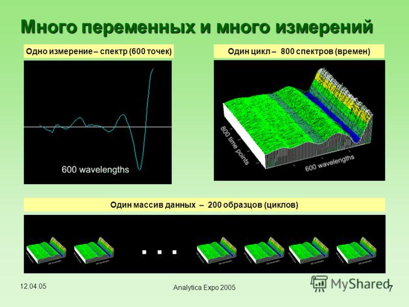 12.04.05 7 Analytica Expo 2005 Много переменных и много измерений Одно измерение – спектр (600 точек)Один цикл – 800 спектров (времен) ю... Один массив данных – 200 образцов (циклов)