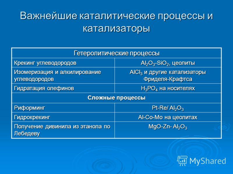 Важнейшие каталитические процессы и катализаторы Гетеролитические процессы Крекинг углеводородов Al 2 O 3 -SiO 2, цеолиты Изомеризация и алкилирование углеводородов AlCl 3 и другие катализаторы Фриделя-Крафтса Гидратация олефинов Н 3 РО 4 на носителя