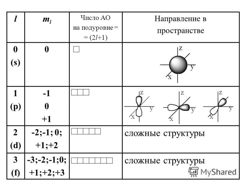 сложные структуры -3;-2;-1;0; +1;+2;+3 3 (f) сложные структуры -2;-1; 0; +1;+2 2 (d) 0 +1 1 (p) 00 (s) Направление в пространстве Число АО на подуровне = = (2l+1) mlml l