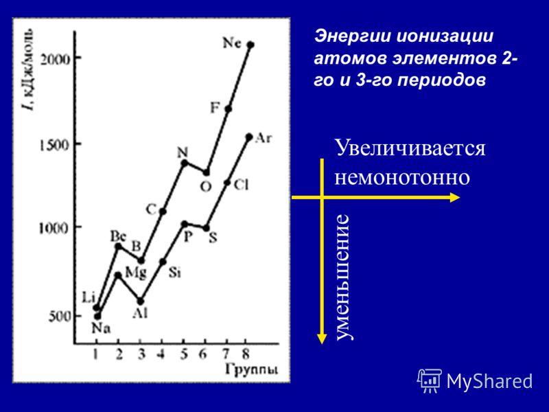 Энергии ионизации атомов элементов 2- го и 3-го периодов Увеличивается немонотонно уменьшение