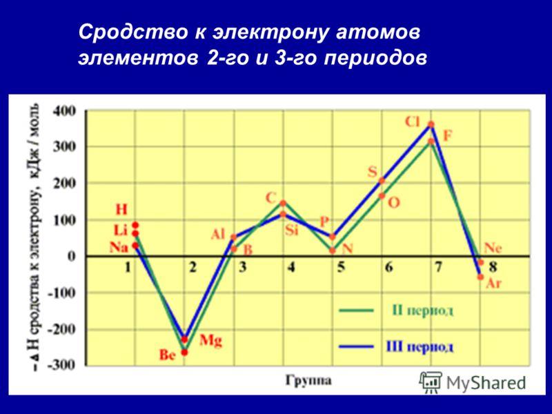 Сродство к электрону атомов элементов 2-го и 3-го периодов