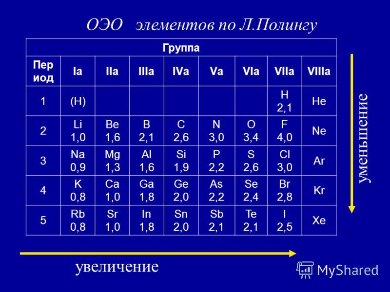 увеличение уменьшение ОЭО элементов по Л.Полингу Группа Пер иод IаIIаIIIаIVаVаVIаVIIаVIIIа 1(H) H 2,1 He 2 Li 1,0 Be 1,6 B 2,1 С 2,6 N 3,0 O 3,4 F 4,0 Ne 3 Na 0,9 Mg 1,3 Al 1,6 Si 1,9 P 2,2 S 2,6 Cl 3,0 Ar 4 K 0,8 Ca 1,0 Ga 1,8 Ge 2,0 As 2,2 Se 2,4 B
