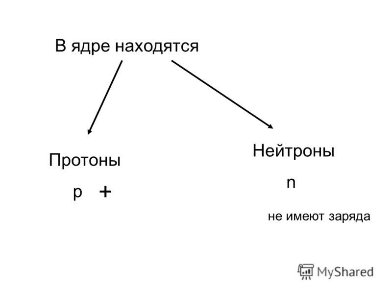 В ядре находятся Протоны p Нейтроны n + не имеют заряда