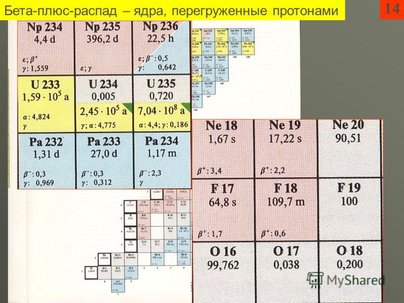 14 Бета-плюс-распад – ядра, перегруженные протонами