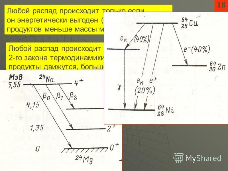 Любой распад происходит только если он энергетически выгоден (ЗСЭ): сумма масс продуктов меньше массы материнского ядра Любой распад происходит как следствие 2-го закона термодинамики: после распада продукты движутся, больше микросостояний 18