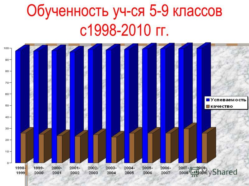 Обученность уч-ся 5-9 классов с1998-2010 гг.