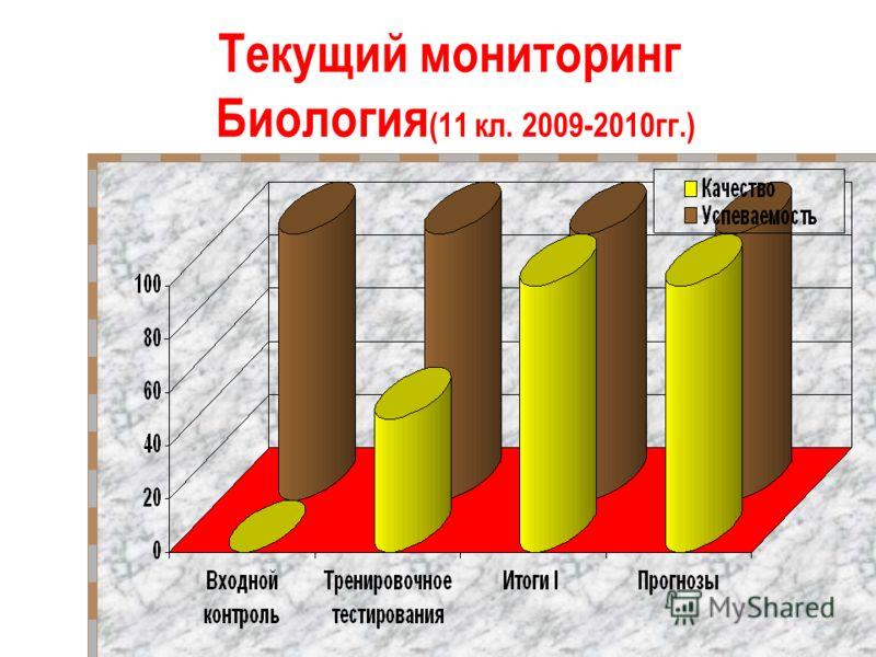 Текущий мониторинг Биология (11 кл. 2009-2010гг.)