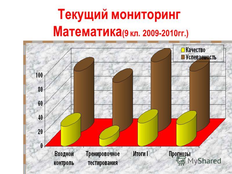 Текущий мониторинг Математика (9 кл. 2009-2010гг.)