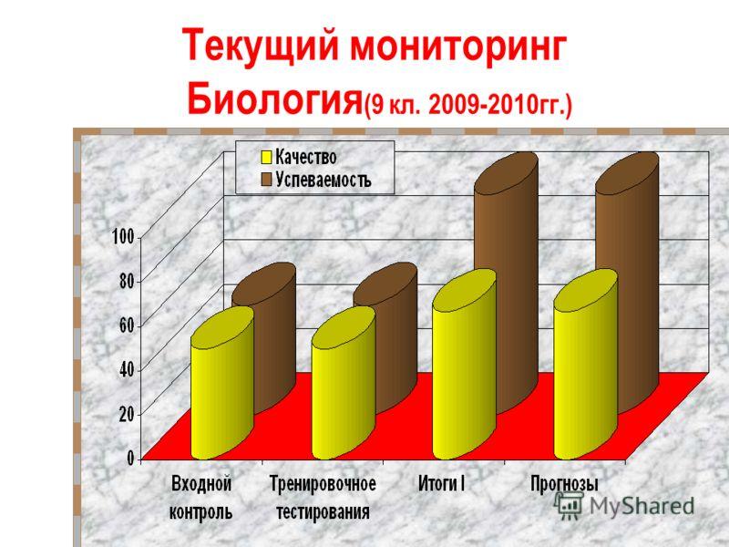 Текущий мониторинг Биология (9 кл. 2009-2010гг.)