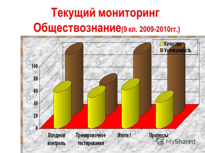 Текущий мониторинг Обществознание (9 кл. 2009-2010гг.)