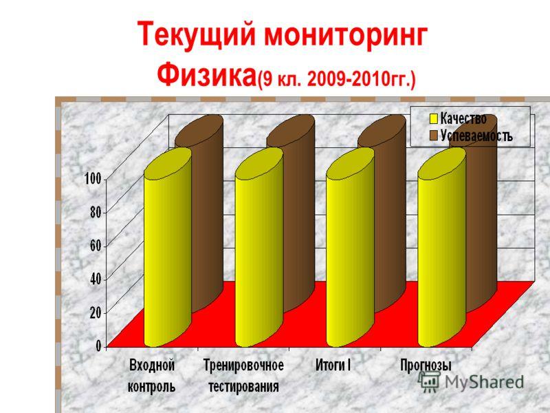 Текущий мониторинг Физика (9 кл. 2009-2010гг.)
