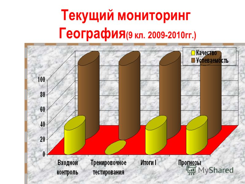 Текущий мониторинг География (9 кл. 2009-2010гг.)