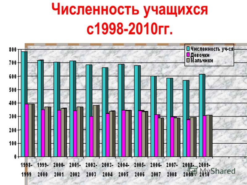 Численность учащихся с1998-2010гг.